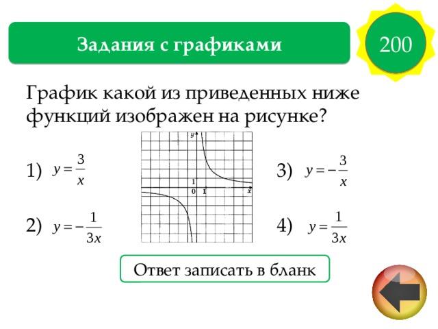 200 Задания с графиками График какой из приведенных ниже функций изображен на рисунке? 1) 3) 2) 4) Ответ записать в бланк