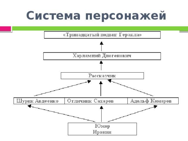Система персонажей