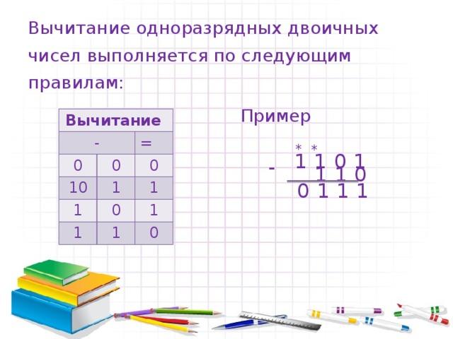 Вычитание одноразрядных двоичных чисел выполняется по следующим правилам: Пример Вычитание - 0 0 = 10 0 1 1 0 1 1 1 1 0 * * 1101 -  110  0111