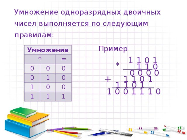 Умножение одноразрядных двоичных чисел выполняется по следующим правилам: Пример Умножение * 0 0 = 0 0 1 1 0 1 0 1 0 1 1101 *  110  0000  1101 +  1101  1001110