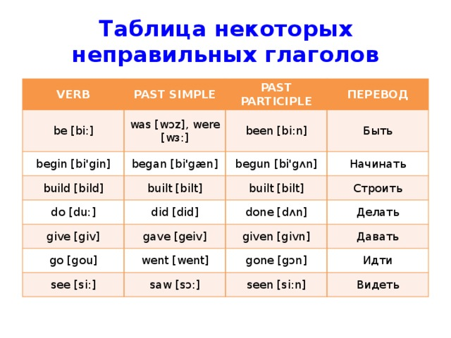 Таблица некоторых неправильных глаголов VERB PAST SIMPLE be [bi:] was [wɔz], were [wз:] begin [bi'gin] PAST PARTICIPLE build [bild] began [bi'gæn] been [bi:n] ПЕРЕВОД Быть built [bilt] begun [bi'gʌn] do [du:] give [giv] Начинать built [bilt] did [did] gave [geiv] Строить done [dʌn] go [gou] Делать given [givn] went [went] see [si:] Давать saw [sɔ:] gone [gɔn] Идти seen [si:n] Видеть