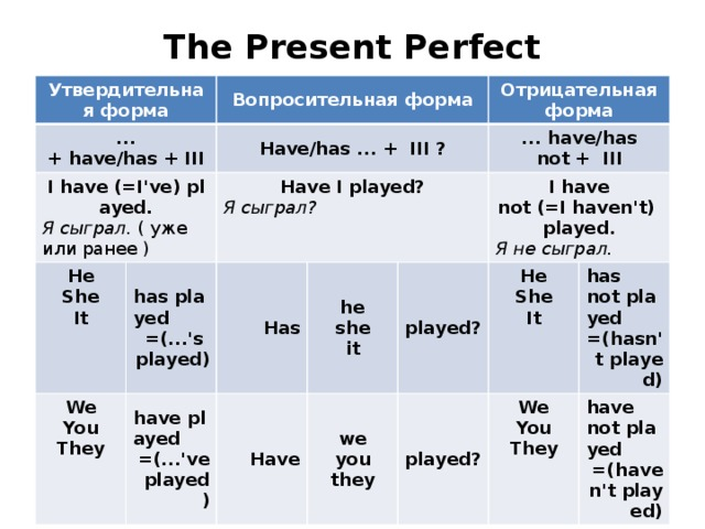 The Present Perfect   Утвердительная форма ... + have/has + III Вопросительная форма I have (=I've) played. Have/has ... +  III ? Я сыграл.  ( уже или ранее ) He Have I played? has played We She Отрицательная форма Я сыграл? You Has It =(...'s played) have played ... have/has not +  III he Have =(...'ve played) They I have not (=I haven't) played. she played? we Я не сыграл. played? you it He has not played She they We =(hasn't played) It You have not played They =(haven't played)