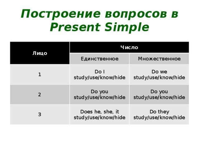 Построение вопросов в Present Simple Лицо Число Единственное 1 Do I study/use/know/hide Множественное 2 Do we study/use/know/hide Do you study/use/know/hide 3 Does he, she, it study/use/know/hide Do you study/use/know/hide Do they study/use/know/hide
