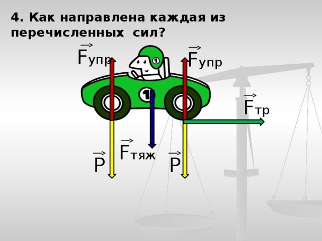 4. Как направлена каждая из перечисленных сил? F упр F упр F тр F тяж Р Р