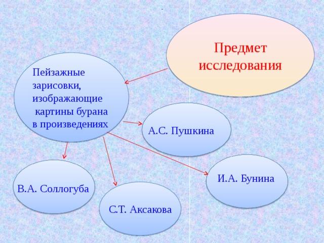 - - Предмет исследования Пейзажные зарисовки, изображающие  картины бурана в произведениях  А.С. Пушкина В.А. Соллогуба И.А. Бунина С.Т. Аксакова