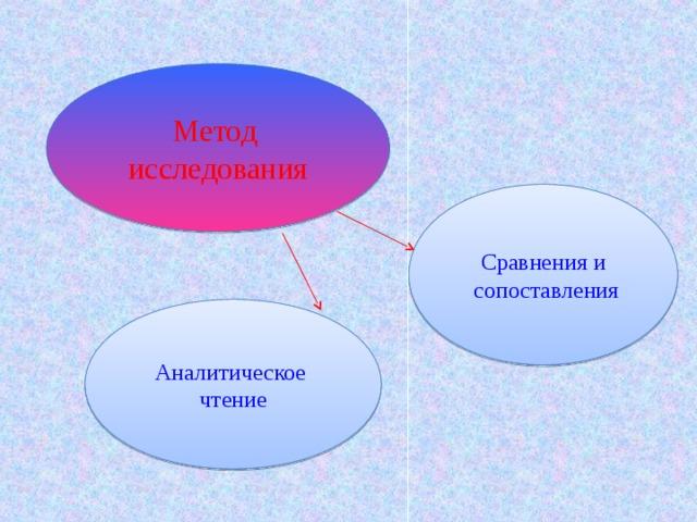 Метод исследования Сравнения и  сопоставления Аналитическое чтение