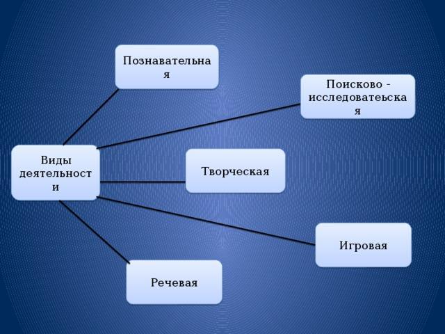 Познавательная Поисково - исследоватеьская Виды деятельности Творческая Игровая Речевая