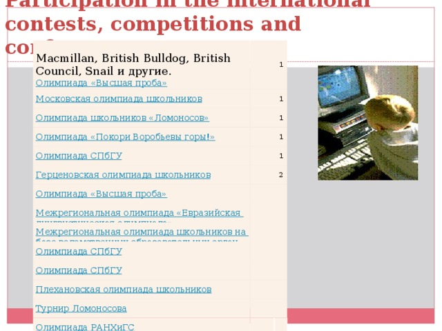 Participation in the international contests, competitions and conferences .   Macmillan, British Bulldog, British Council, Snail и другие. Олимпиада «Высшая проба» 1 1 1 1 1 2