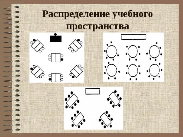Распределение учебного пространства