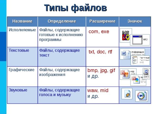 Типы файлов Название Определение Исполняемые Расширение Файлы, содержащие готовые к исполнению программы Текстовые Значок com, exe Файлы, содержащие текст Графические Звуковые txt, doc, rtf Файлы, содержащие изображения bmp, jpg,  gif  и др. Файлы, содержащие голоса и музыку waw, mid   и др.