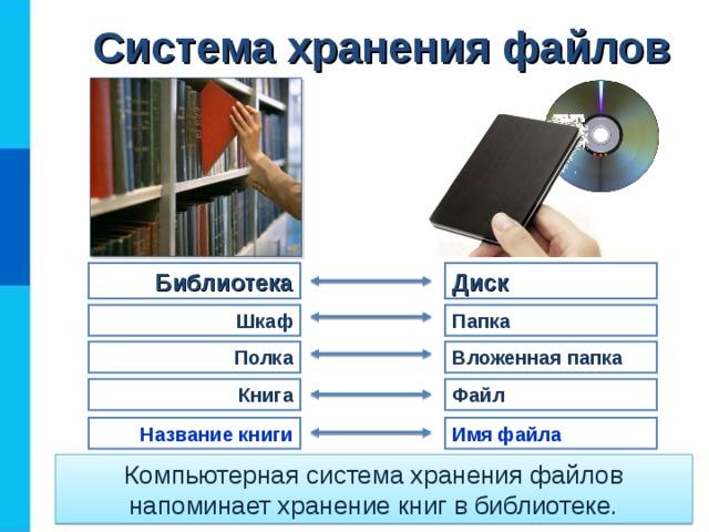 Система хранения файлов Библиотека Диск Папка Шкаф Вложенная  папка Полка Книга Файл Имя файла Название книги Компьютерная система хранения файлов напоминает хранение книг в библиотеке.