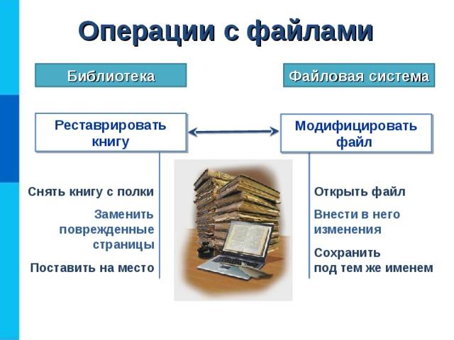 Операции  с файлами Библиотека Файловая система Реставрировать книгу Модифицировать файл Снять книгу с полки Открыть файл Заменить поврежденные страницы Внести в него изменения Поставить на место Сохранить  под тем же именем