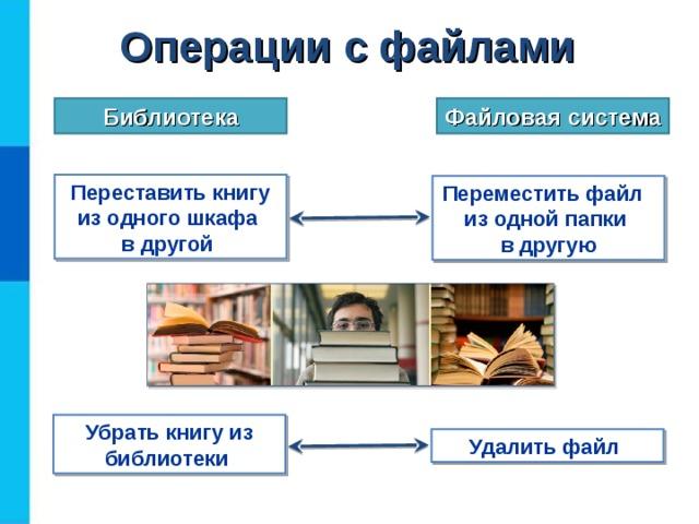 Операции  с файлами Библиотека Файловая система Переставить книгу из одного шкафа  в другой Переместить файл из одной папки  в другую Убрать книгу из библиотеки Удалить файл