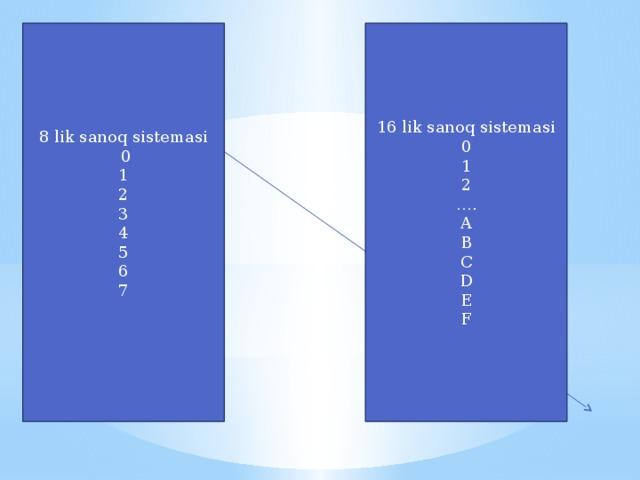 16 lik sanoq sistemasi 8 lik sanoq sistemasi  0 0 1 1 2 2 3 … . A 4 5 B 6 C D 7 E F