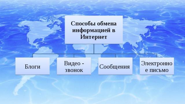 Способы обмена информацией в Интернет Блоги Видео - звонок Сообщения Электронное письмо