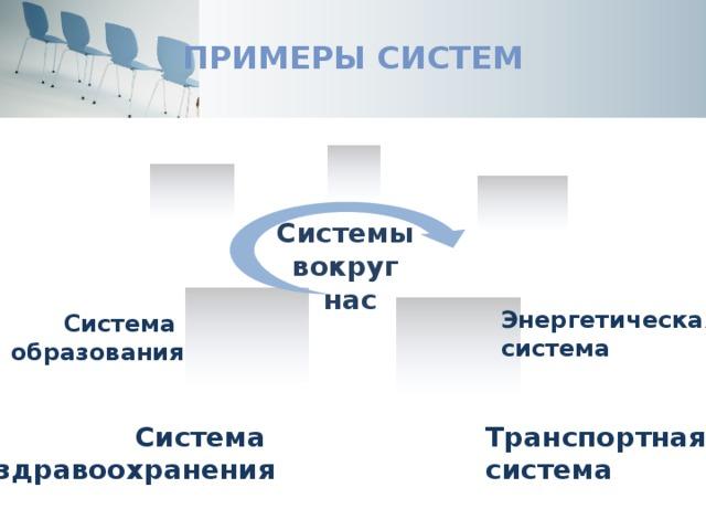 Примеры систем Системы вокруг нас Энергетическая система Система образования Транспортная Система здравоохранения система