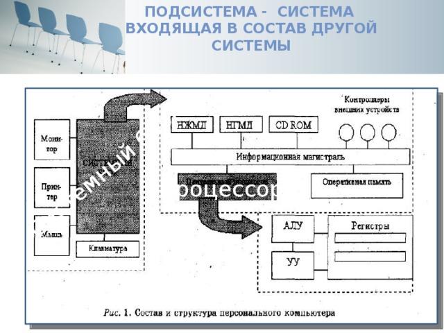 Подсистема - система  входящая в состав другой системы Системный блок Процессор