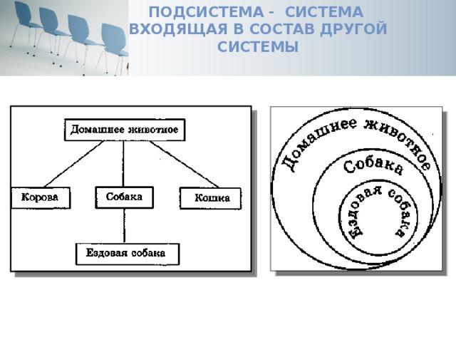 Подсистема - система  входящая в состав другой системы