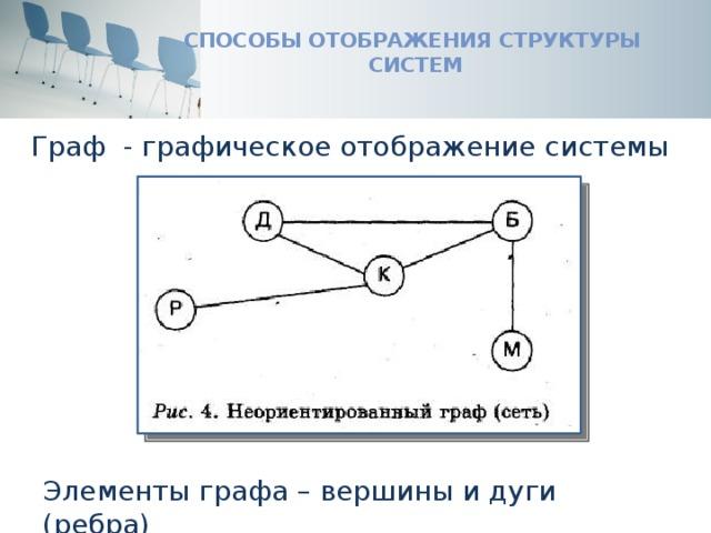 Способы отображения структуры систем Граф - графическое отображение системы Элементы графа – вершины и дуги (ребра)