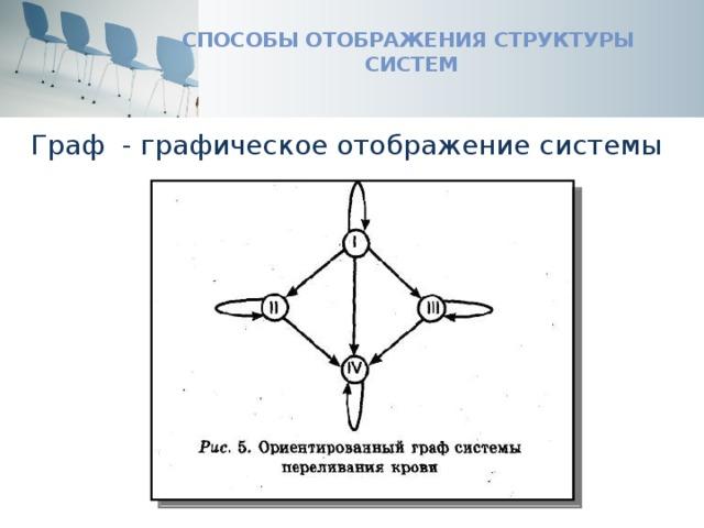 Способы отображения структуры систем Граф - графическое отображение системы