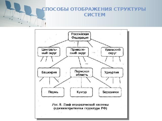 Способы отображения структуры систем