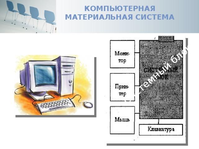 Компьютерная материальная система Системный блок