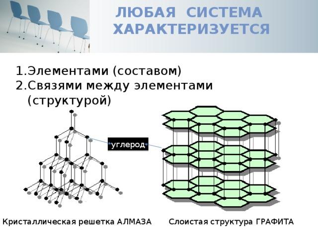 Любая система  характеризуется Элементами (составом) Связями между элементами (структурой) углерод Кристаллическая решетка АЛМАЗА Слоистая структура ГРАФИТА