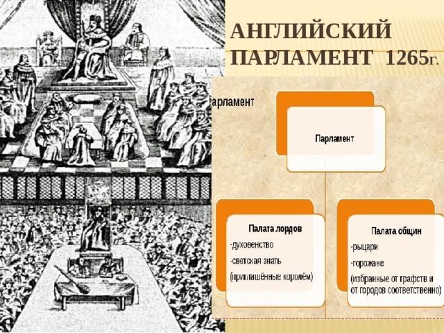 Английский парламент 1265 г.
