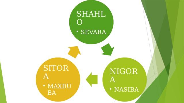 SHAHLO SEVARA SEVARA NIGORA SITORA