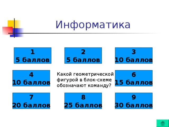 1 5 баллов 2 5 баллов 3 10 баллов 4 10 баллов 6 15 баллов Какой геометрической фигурой в блок-схеме обозначают команду? 7 20 баллов 8 25 баллов 9 30 баллов