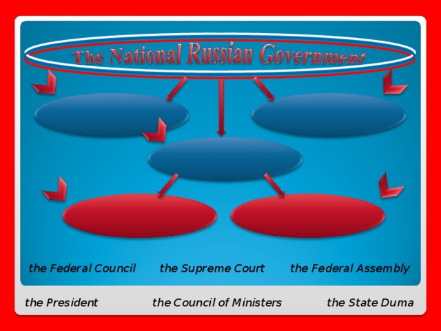 the Federal Assembly the Federal Council the Supreme Court the President the State Duma the Council of Ministers 2