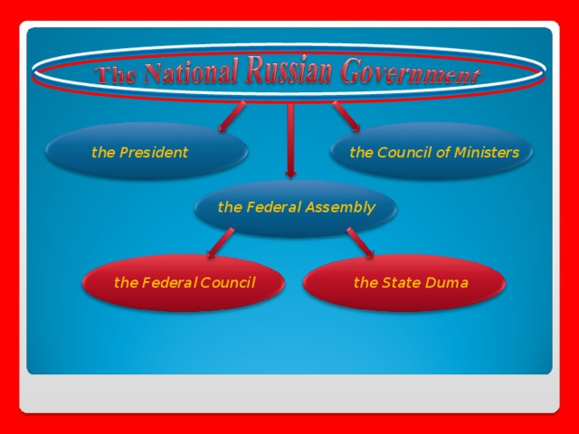 the President the Council of Ministers the Federal Assembly the Federal Council the State Duma 8