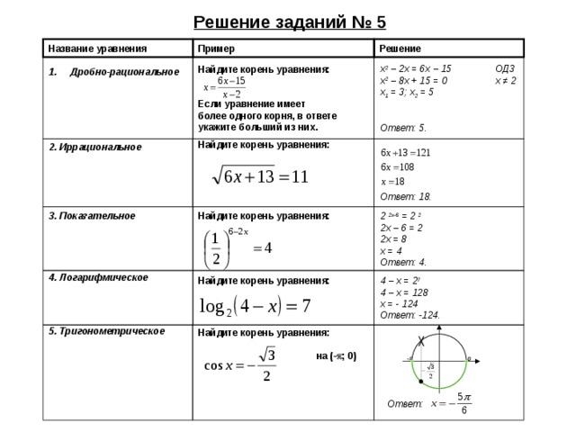 Решение заданий № 5 Пример Название уравнения Решение Дробно-рациональное    x 2 – 2 x = 6 x – 15  ОДЗ x 2 – 8 x + 15 = 0  x ≠ 2 x 1 = 3; x 2 = 5 Ответ: 5.  Найдите корень уравнения:   Если уравнение имеет более одного корня, в ответе  укажите больший из них . Ответ: 18. 2. Иррациональное Найдите корень уравнения:      3. Показательное 2 2x-6 = 2 2 2 x –  6  =  2 2 x =  8 x =  4 Ответ: 4. Найдите корень уравнения:     Найдите корень уравнения:    4 – x = 2 7 4 – x = 128 x = - 124 Ответ: -124.  4.  Логарифмическое Найдите корень уравнения:   на (-  ; 0 )       5. Тригонометрическое -  0 Ответ: