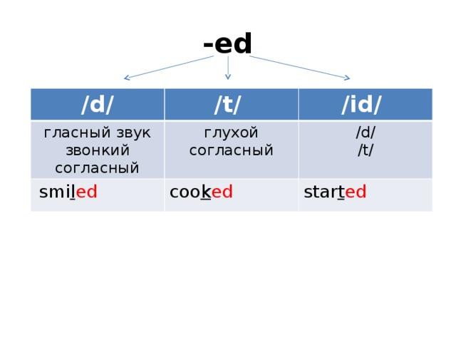 -ed /d/ /t/ гласный звук /id/ звонкий согласный глухой согласный  smi l ed coo k ed /d/ /t/ star t ed
