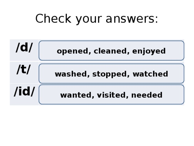 Check your answers: /d/  /t/  /id/ opened, cleaned, enjoyed washed, stopped, watched wanted, visited, needed