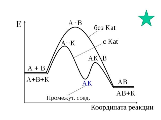 Е А … В без Kat с Kat А … К АК … В А + В А+В+К АВ АК АВ+К Промежут. соед. Координата реакции