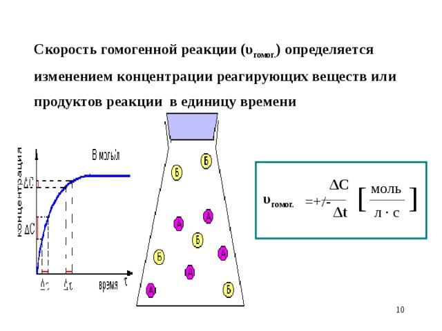 Скорость гомогенной реакции (υ гомог. )  определяется изменением концентрации реагирующих веществ или продуктов реакции в единицу времени  ΔC моль [ ] υ гомог. =+/-  Δt л · с