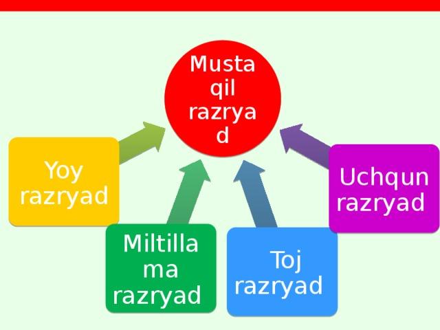 Mustaqil razryad Yoy razryad Uchqun razryad Miltillama razryad  Toj razryad