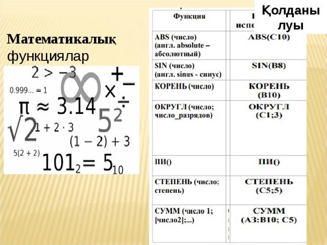 Қолданылуы Математикалық функциялар
