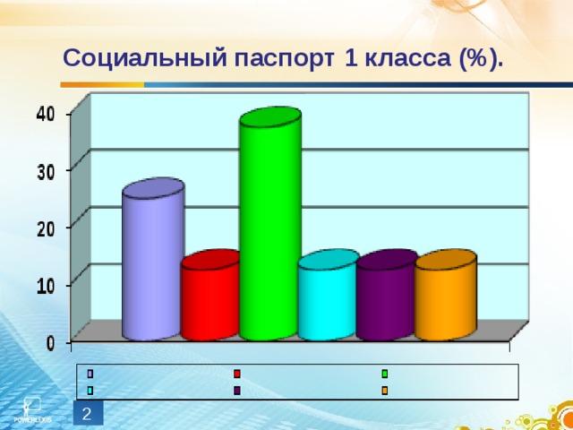 Социальный паспорт 1 класса (%).