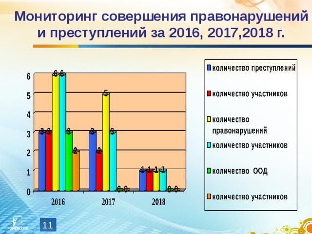 Мониторинг совершения правонарушений и преступлений за 2016, 2017,2018 г.