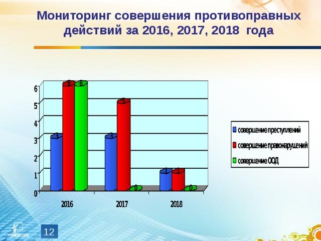 Мониторинг совершения противоправных действий  за 2016, 2017, 2018 года