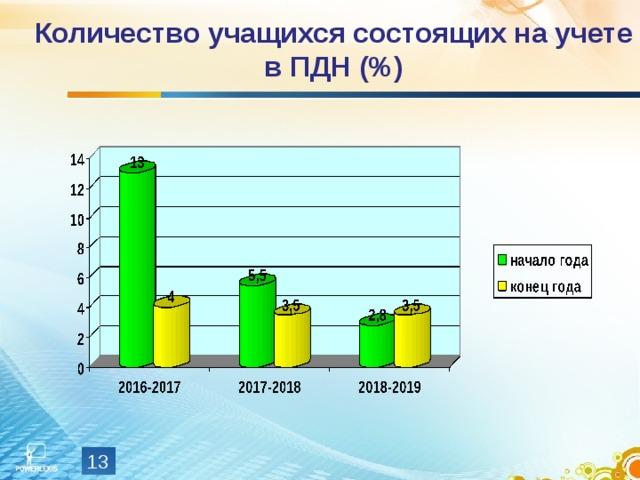 Количество учащихся состоящих на учете в ПДН (%)