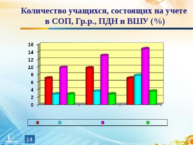 Количество учащихся, состоящих на учете в СОП, Гр.р., ПДН и ВШУ (%)