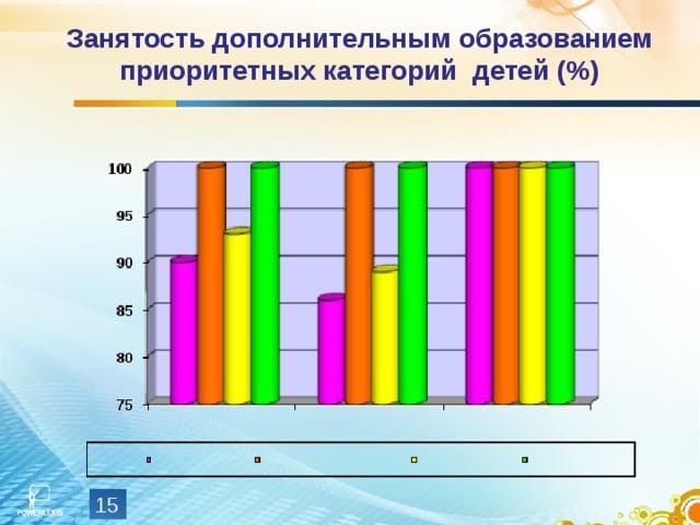 Занятость дополнительным образованием приоритетных категорий детей (%)