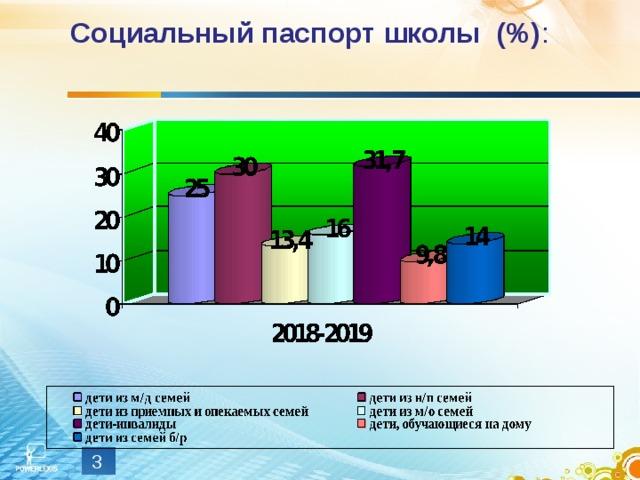 Социальный паспорт школы (%) :