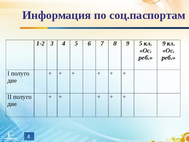 Информация по соц.паспортам 1-2 I полуго дие 3 II полуго дие 4 + + + 5 6 + + 7 8 + 9 + + 5 кл. «Ос. реб.» + + 9 кл. «Ос. реб.» +