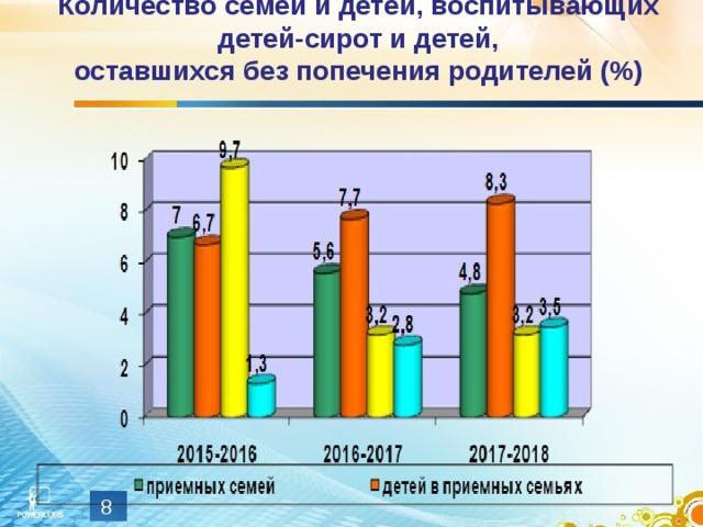 Количество семей и детей, воспитывающих детей-сирот и детей,  оставшихся без попечения родителей (%)