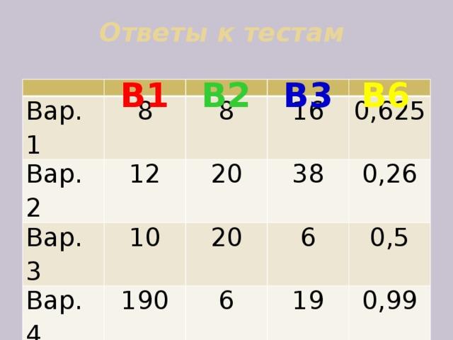 Ответы к тестам   В1 В3 В6 В2 Вар. 1 8 Вар. 2 12 Вар. 3 8 20 10 16 Вар. 4 190 38 Вар. 5 0,625 20 6 8 6 0,26 19 6840 0,5 0,99 13 0,99