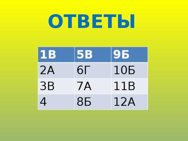 ОТВЕТЫ 1В 5В 2А 9Б 6Г 3В 7А 10Б 4 11В 8Б 12А